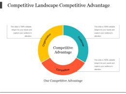 Competitive Landscape Competitive Advantage Powerpoint Presentation