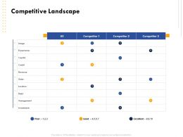 Competitive Landscape Experience Image Ppt Powerpoint Templates