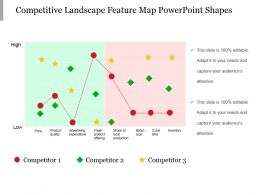 Competitive Landscape Feature Map Powerpoint Shapes