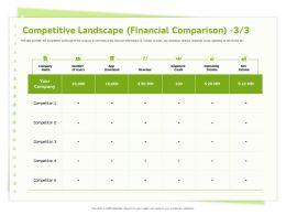 Competitive Landscape Financial Comparison Employee Count Ppt Powerpoint Presentation File Model