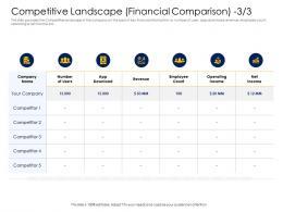 Competitive Landscape Financial Comparison Income Alternative Financing Pitch Deck Ppt Mockup