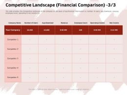 Competitive Landscape Financial Comparison Net Income Ppt Powerpoint Presentation File Pictures