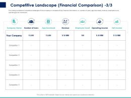 Competitive Landscape Financial Comparison Ppt Powerpoint Presentation Icon Portrait