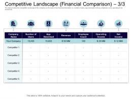 Competitive Landscape Financial Comparison Revenue Equity Collective Financing Ppt Summary
