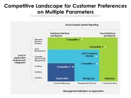 Competitive Landscape For Customer Preferences On Multiple Parameters