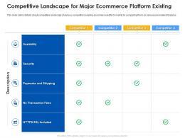 Competitive Landscape For Major Ecommerce Platform Existing Ecommerce Platform Ppt Guidelines