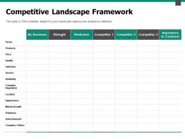 Competitive Landscape Framework Business Powerpoint Presentation Objects