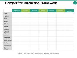 Competitive Landscape Framework Factor Ppt Powerpoint Presentation Pictures Slide