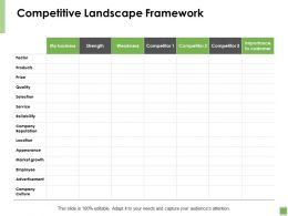Competitive Landscape Framework Market Growth Ppt Powerpoint Presentation Slides