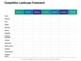 Competitive Landscape Framework Ppt Powerpoint Presentation Outline