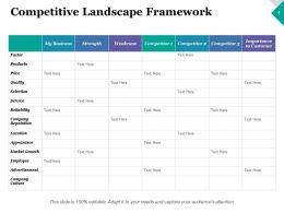 Competitive Landscape Framework Quality Ppt Inspiration Design Inspiration
