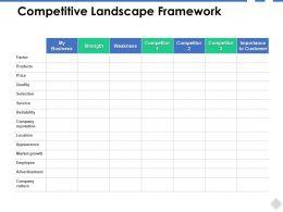 Competitive Landscape Framework Reliability Ppt Powerpoint Presentation File Files