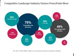 Competitive Landscape Industry Factors Powerpoint Show