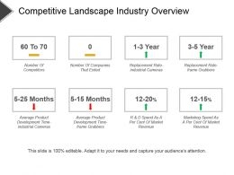Competitive Landscape Industry Overview Powerpoint Slide