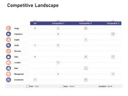 Competitive Landscape Investigation For Investment Ppt Powerpoint Presentation Summary Styles