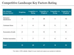 Competitive Landscape Key Factors Rating Powerpoint Slide Background