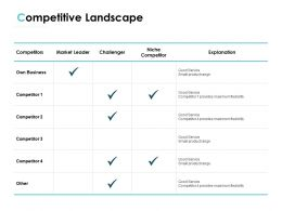Competitive Landscape Management Ppt Powerpoint Presentation Summary Background