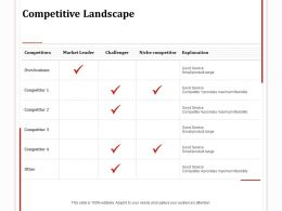 Competitive Landscape Market Leader Ppt Powerpoint Presentation Outline Smartart