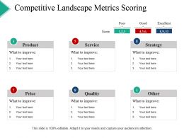 Competitive Landscape Metrics Scoring Powerpoint Slide Clipart