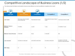 Competitive Landscape Of Business Loans M2366 Ppt Powerpoint Presentation Gallery Visual Aids