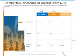 Competitive Landscape Of Business Loans M2367 Ppt Powerpoint Presentation Layouts Gridlines