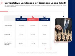 Competitive Landscape Of Business Loans Payment Ppt Powerpoint Presentation Show Slide