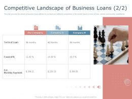 Competitive Landscape Of Business Loans Payment Ppt Powerpoint Styles Images