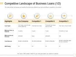 Competitive Landscape Of Business Loans Rating Ppt Powerpoint Presentation Outline Skills