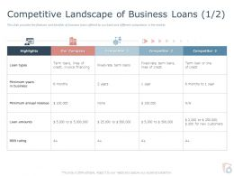 Competitive Landscape Of Business Loans Revenue Ppt Powerpoint Model Icon
