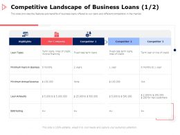 Competitive Landscape Of Business Loans Team Ppt Powerpoint Presentation Gallery Infographic Template