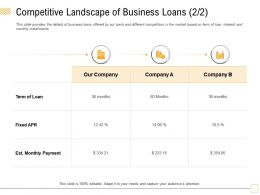Competitive Landscape Of Business Loans Term Ppt Powerpoint Presentation Outline Guidelines