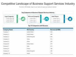 Competitive Landscape Of Business Support Services Industry