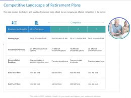 Competitive Landscape Of Retirement Plans Ppt Powerpoint Presentation Slide