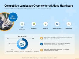 Competitive Landscape Overview For AI Aided Healthcare Adopt Ppt Powerpoint File Icon