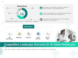Competitive Landscape Overview For AI Aided Healthcare Ppt Gallery