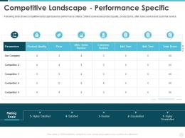 Competitive Landscape Performance Specific Building Effective Brand Strategy Attract Customers