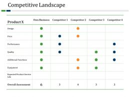 Competitive Landscape Powerpoint Presentation Templates