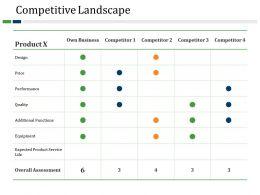 Competitive Landscape Powerpoint Presentation Templates