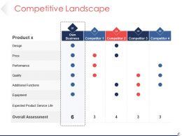 Competitive Landscape Powerpoint Shapes