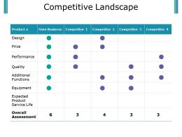 Competitive Landscape Powerpoint Slide Deck
