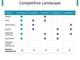 Competitive Landscape Powerpoint Slide Deck