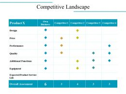 Competitive Landscape Powerpoint Slide Deck Template