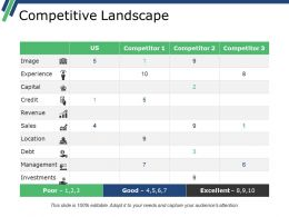 Competitive Landscape Ppt Ideas