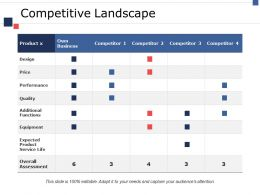 Competitive Landscape Ppt Portfolio Picture