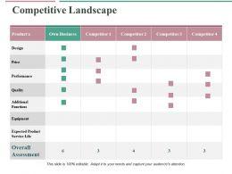Competitive Landscape Ppt Professional Clipart Images