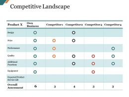 Competitive Landscape Presentation Layouts