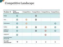 Competitive Landscape Presentation Layouts