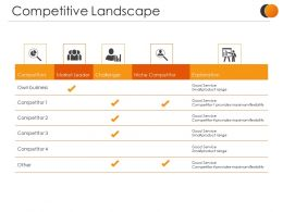 Competitive Landscape Presentation Powerpoint Example