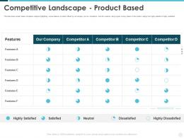 Competitive Landscape Product Based Building Effective Brand Strategy Attract Customers