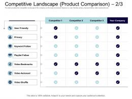 Competitive Landscape Product Comparison Competitor Equity Collective Financing Ppt Sample